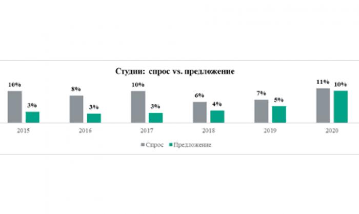 Спрос vs предложение: какие квартиры самые популярные у москвичей - Фото 1