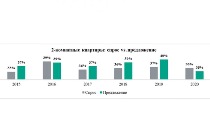 Спрос vs предложение: какие квартиры самые популярные у москвичей - Фото 2