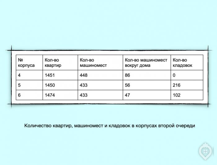 """ЖК: """"Южная Битца"""": панельный конструктор от ДСК-1 - Фото 16"""
