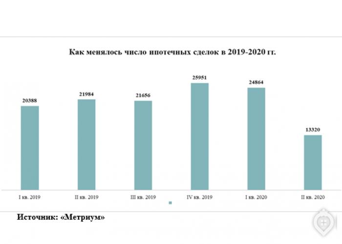 Спрос на столичные новостройки восстанавливается - Фото 2