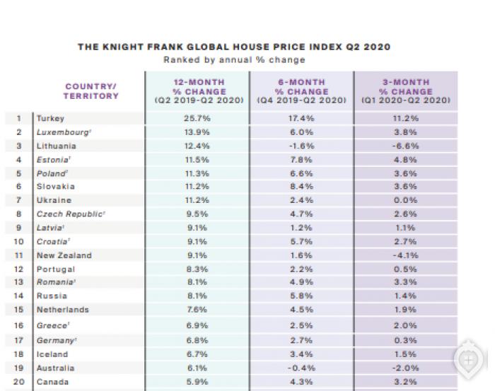 GHPI опубликовал рейтинг стран по росту цен на жилье - Фото 1