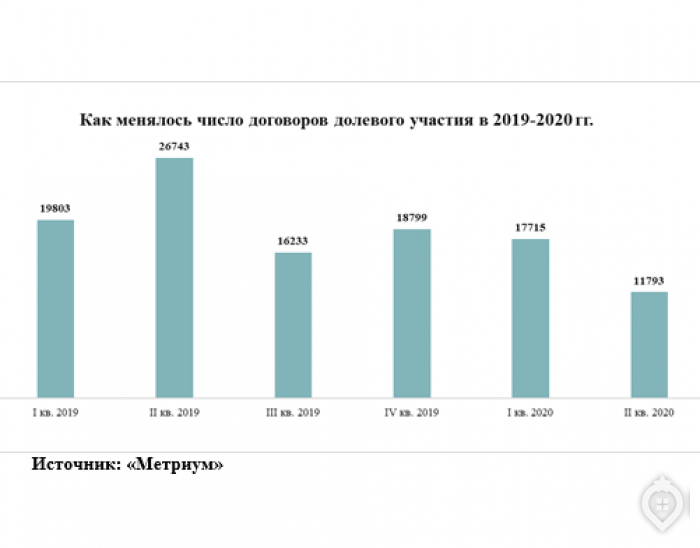 Спрос на столичные новостройки восстанавливается - Фото 1