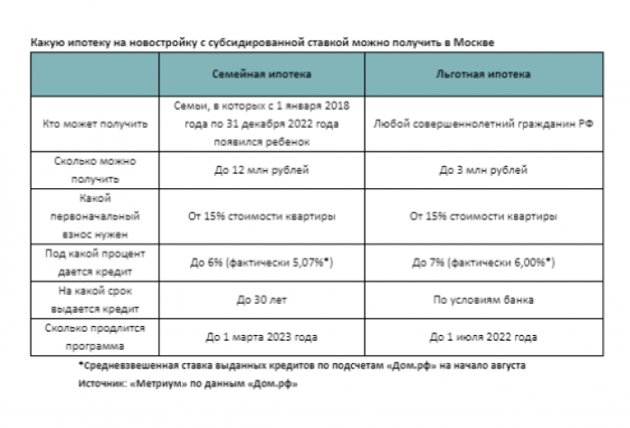 Воспользоваться семейной ипотекой могут 8% москвичей - Фото 1