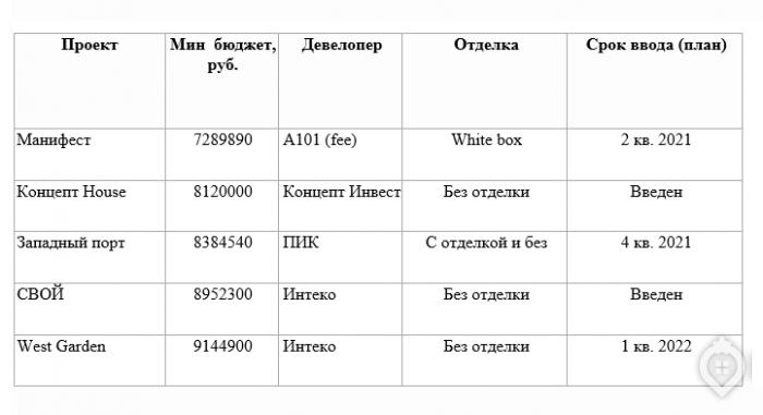 Где в ЗАО купить квартиру бизнес-класса до 10 млн - Фото 1