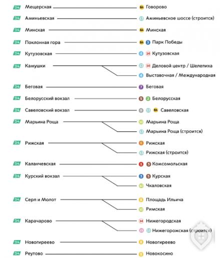 До начала 2024 года в Москве откроют 25 станций метро - Фото 37