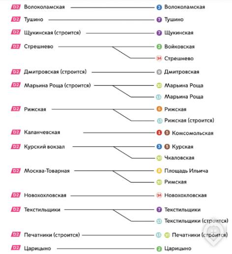 До начала 2024 года в Москве откроют 25 станций метро - Фото 35